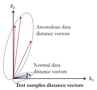 Source, Cloner の出力の差分を二次元平面で表した図
